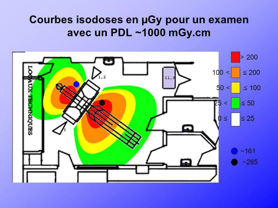 Courbes isodoses en µGy pour un examen avec un PDL ~1000 mGy.cm > 200 100 < 200 50 < 100 25 < 50 ~161 ~285 0 25