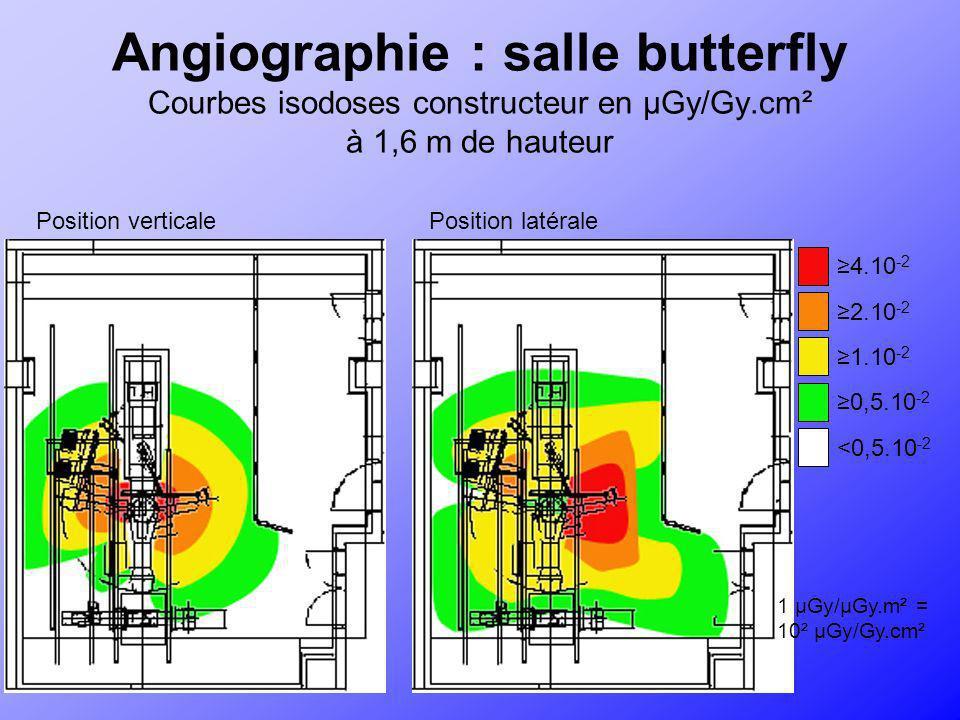 Angiographie : salle butterfly Courbes isodoses constructeur en µGy/Gy.cm² à 1,6 m de hauteur Position verticalePosition latérale 4.10 -2 2.10 -2 1.10