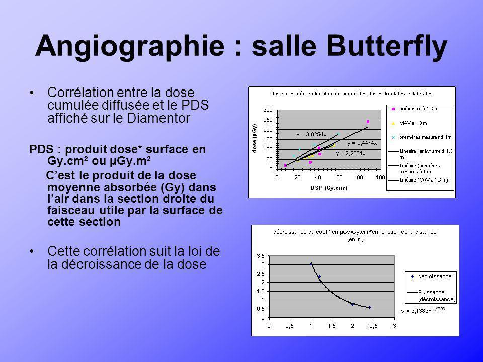 Angiographie : salle Butterfly Corrélation entre la dose cumulée diffusée et le PDS affiché sur le Diamentor PDS : produit dose* surface en Gy.cm² ou