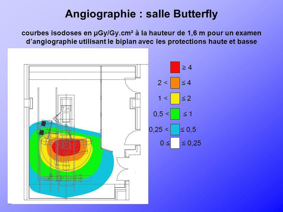 Angiographie : salle Butterfly courbes isodoses en µGy/Gy.cm² à la hauteur de 1,6 m pour un examen dangiographie utilisant le biplan avec les protecti