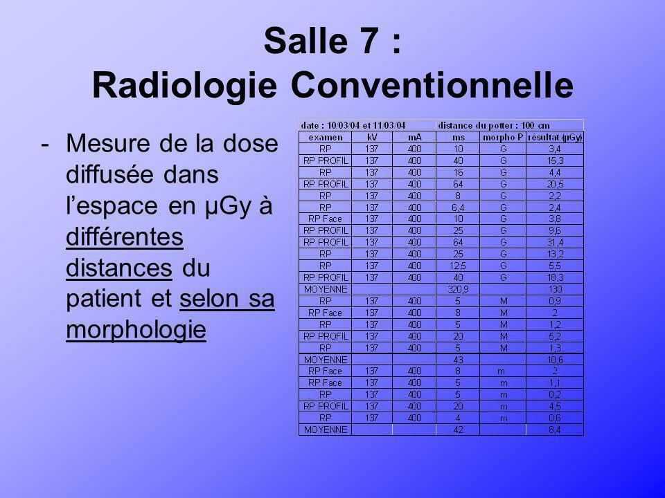 Salle 7 : Radiologie Conventionnelle -Mesure de la dose diffusée dans lespace en µGy à différentes distances du patient et selon sa morphologie