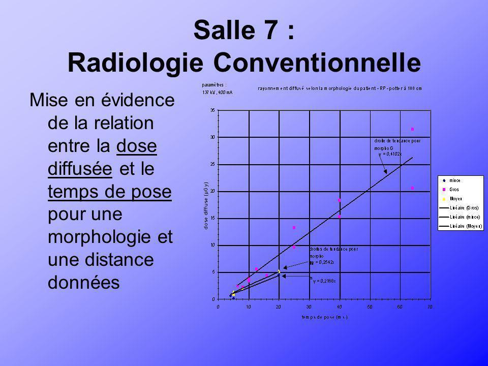 Salle 7 : Radiologie Conventionnelle Mise en évidence de la relation entre la dose diffusée et le temps de pose pour une morphologie et une distance d