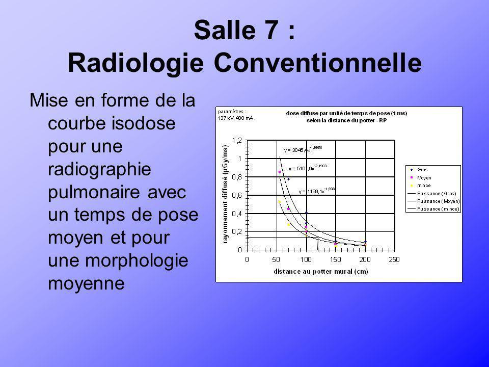 Radiographie Pulmonaire Courbes isodoses (en µGy) à 1,5 m de hauteur pour une morphologie moyenne paramètres : 137 kV, 400 mA, 10 ms > 6 3 < 6 1,5 < 3 0,75 < 1,5 Zone interdite : Zone dans le faisceau 0 0,75