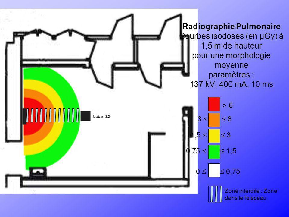 Scanographie Courbes isodoses du constructeur Courbes exprimées en µQy (kerma dans lair ou µGy/h) et réalisées à laide dun fantôme PMMA cylindrique Paramètres : 1mAs, 140 kV, épaisseur de coupe : 20 mm > 0,3 0,15 < 0,3 0,08 < 0,15 0,04 < 0,08 0,15 < 0,3