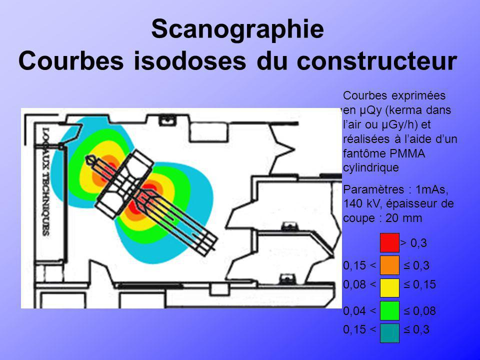 Scanographie Courbes isodoses du constructeur Courbes exprimées en µQy (kerma dans lair ou µGy/h) et réalisées à laide dun fantôme PMMA cylindrique Pa