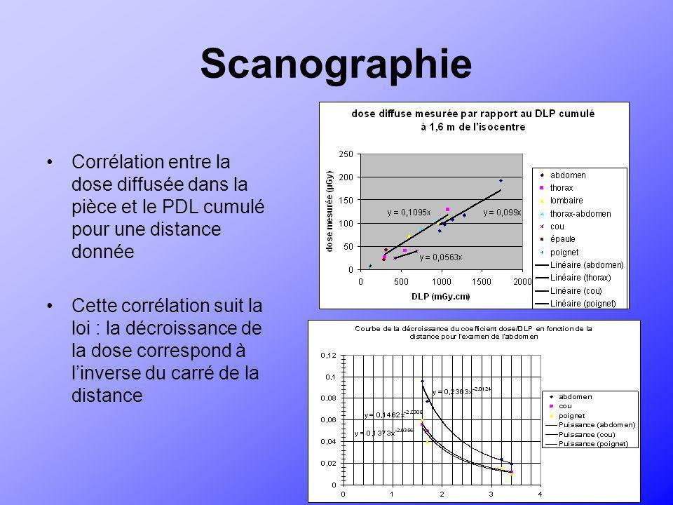 Scanographie Corrélation entre la dose diffusée dans la pièce et le PDL cumulé pour une distance donnée Cette corrélation suit la loi : la décroissanc