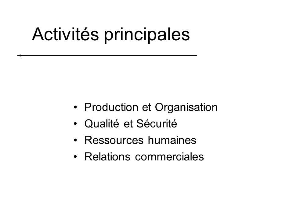 Activités principales Production et Organisation Qualité et Sécurité Ressources humaines Relations commerciales