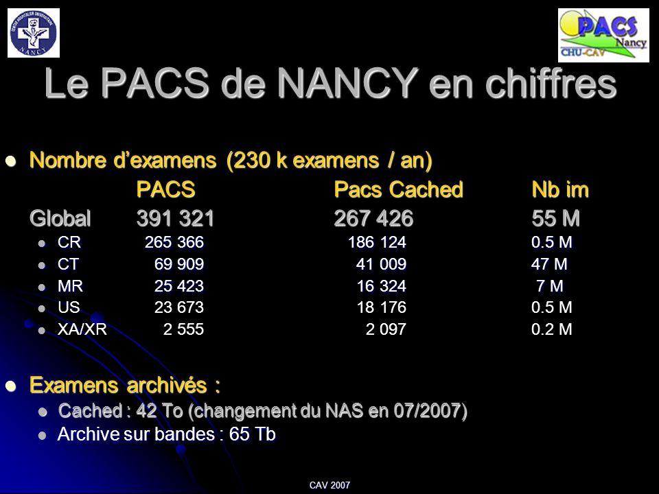 CAV 2007 Le PACS de NANCY en chiffres Nombre dexamens (230 k examens / an) Nombre dexamens (230 k examens / an) PACSPacs CachedNb im Global391 321267