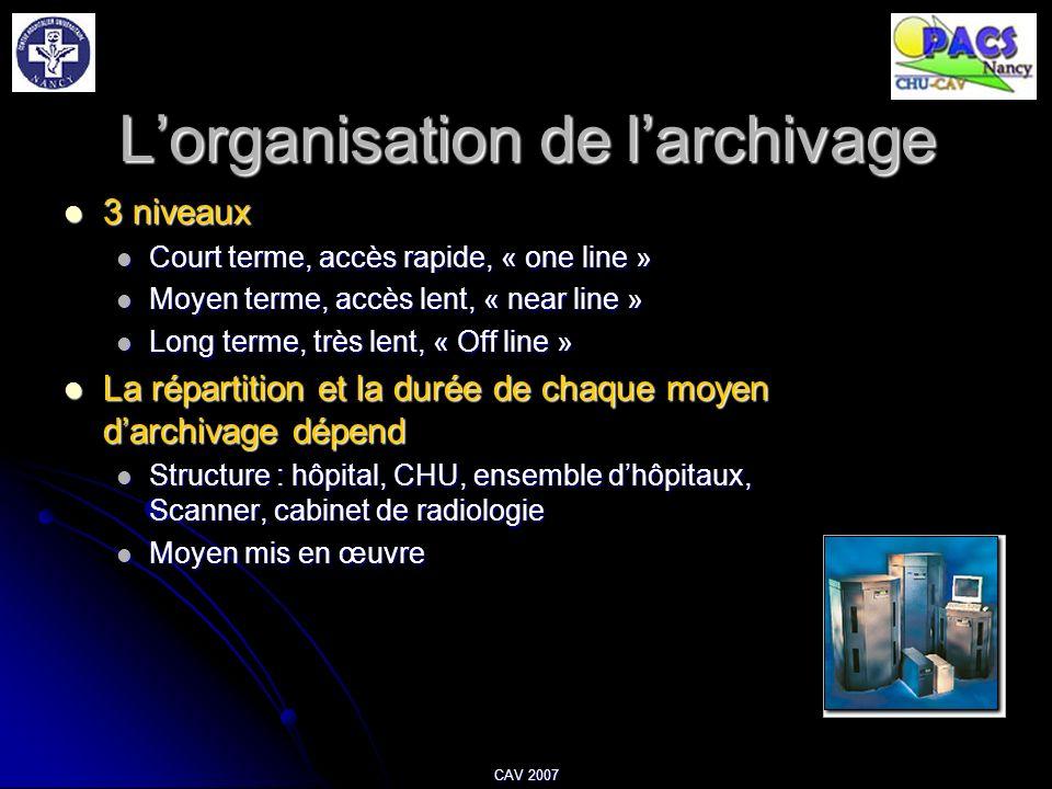 CAV 2007 Lorganisation de larchivage 3 niveaux 3 niveaux Court terme, accès rapide, « one line » Court terme, accès rapide, « one line » Moyen terme,