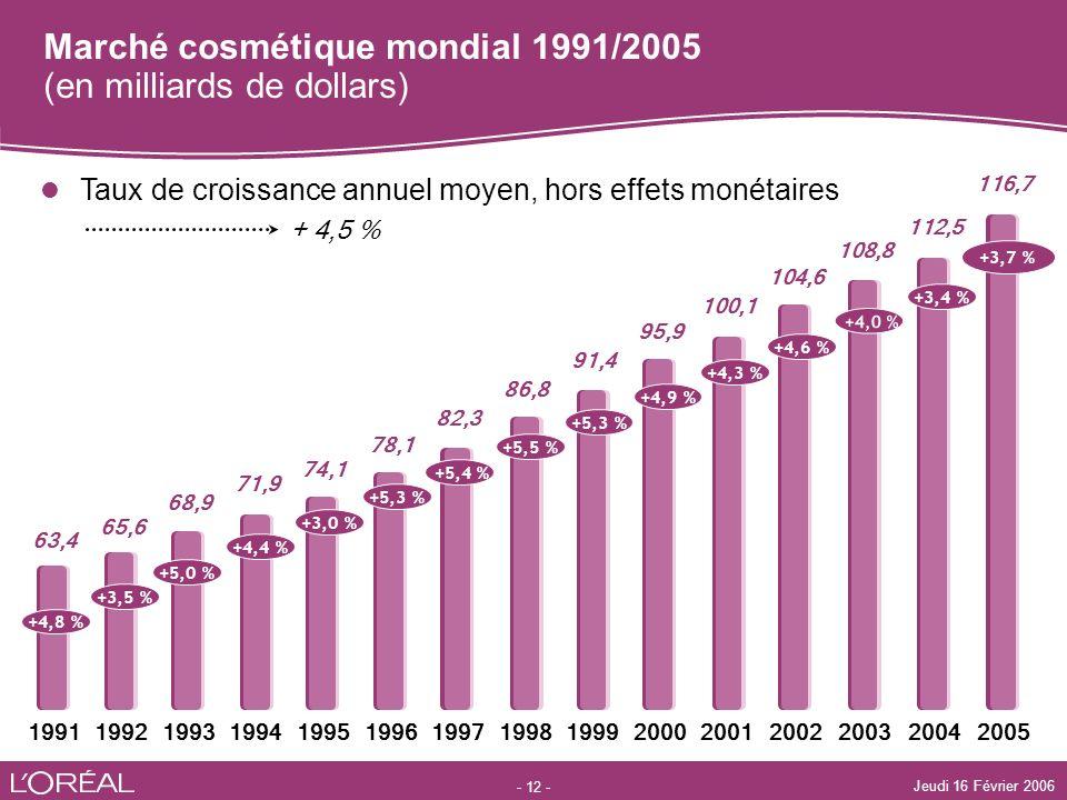- 12 - Jeudi 16 Février 2006 Marché cosmétique mondial 1991/2005 (en milliards de dollars) Taux de croissance annuel moyen, hors effets monétaires + 4