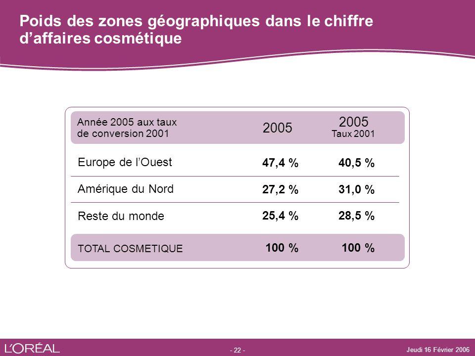 - 22 - Jeudi 16 Février 2006 Poids des zones géographiques dans le chiffre daffaires cosmétique Europe de lOuest TOTAL COSMETIQUE 2005 Taux 2001 2005