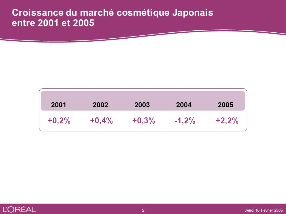 - 5 - Jeudi 16 Février 2006 +2,2%-1,2%+0,3%+0,4%+0,2% 20052004200320022001 Croissance du marché cosmétique Japonais entre 2001 et 2005