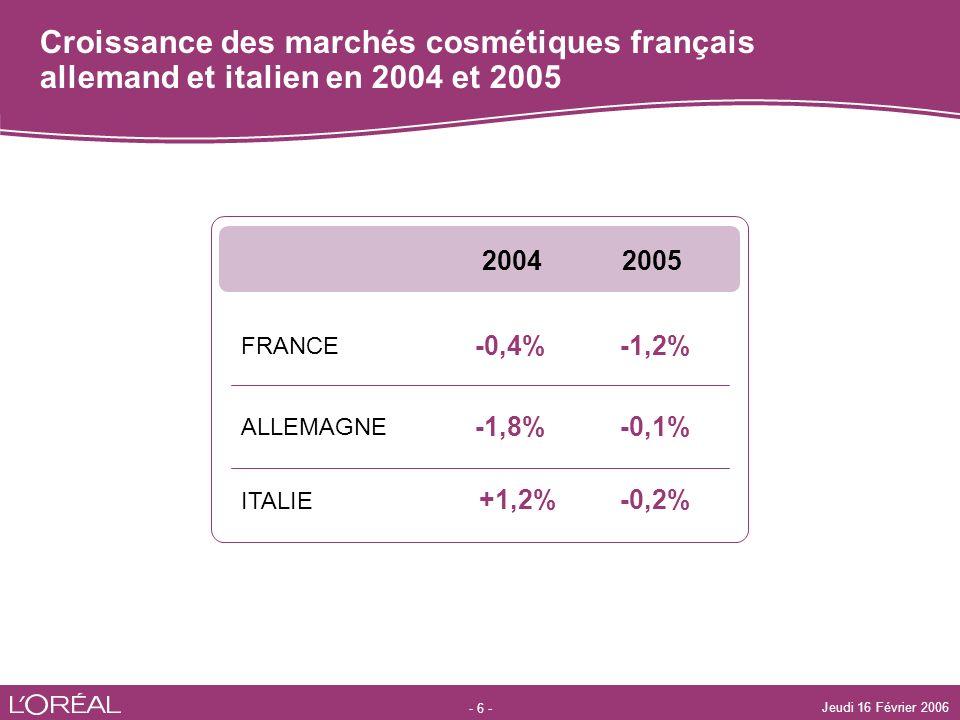 - 6 - Jeudi 16 Février 2006 Croissance des marchés cosmétiques français allemand et italien en 2004 et 2005 FRANCE -1,2%-0,4% 20052004 -0,2%+1,2% -0,1