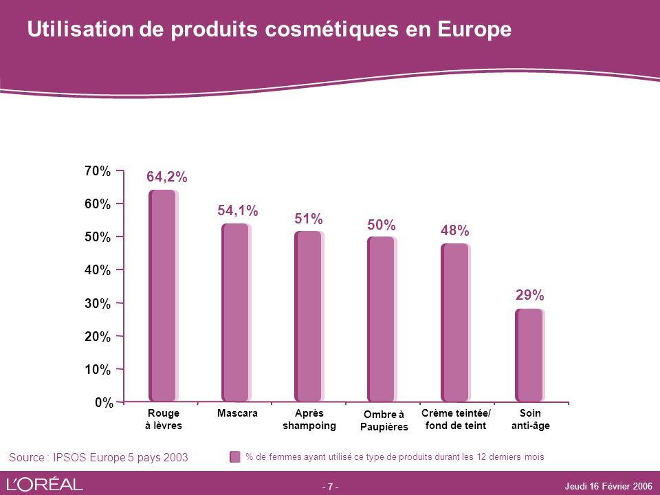 - 7 - Jeudi 16 Février 2006 Utilisation de produits cosmétiques en Europe Source : IPSOS Europe 5 pays 2003 50% Ombre à Paupières 54,1% Mascara 64,2%
