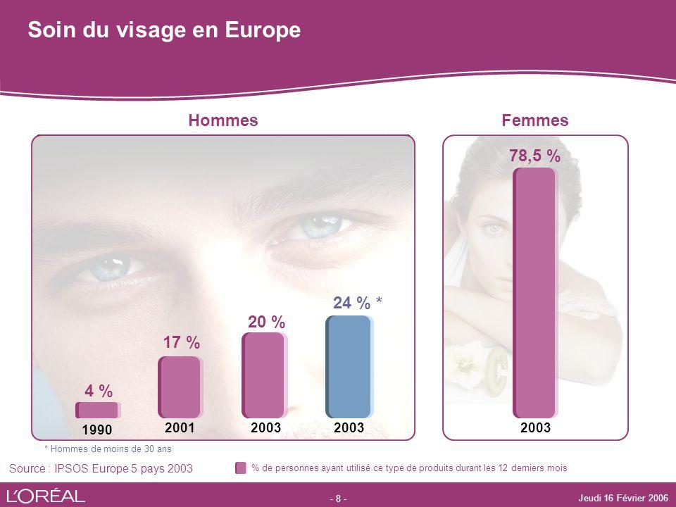 - 8 - Jeudi 16 Février 2006 Soin du visage en Europe Source : IPSOS Europe 5 pays 2003 * Hommes de moins de 30 ans HommesFemmes 78,5 % 2001 1990 17 %