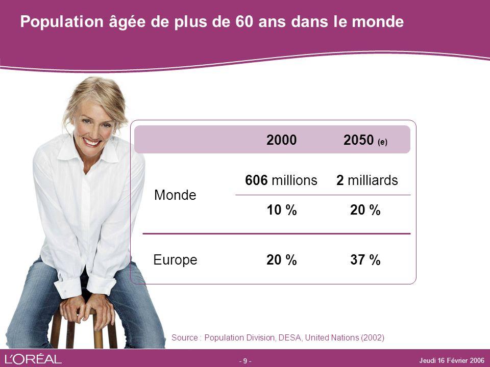 - 9 - Jeudi 16 Février 2006 Population âgée de plus de 60 ans dans le monde Monde Europe 37 %20 % 10 % 2 milliards606 millions 2050 (e) 2000 Source :