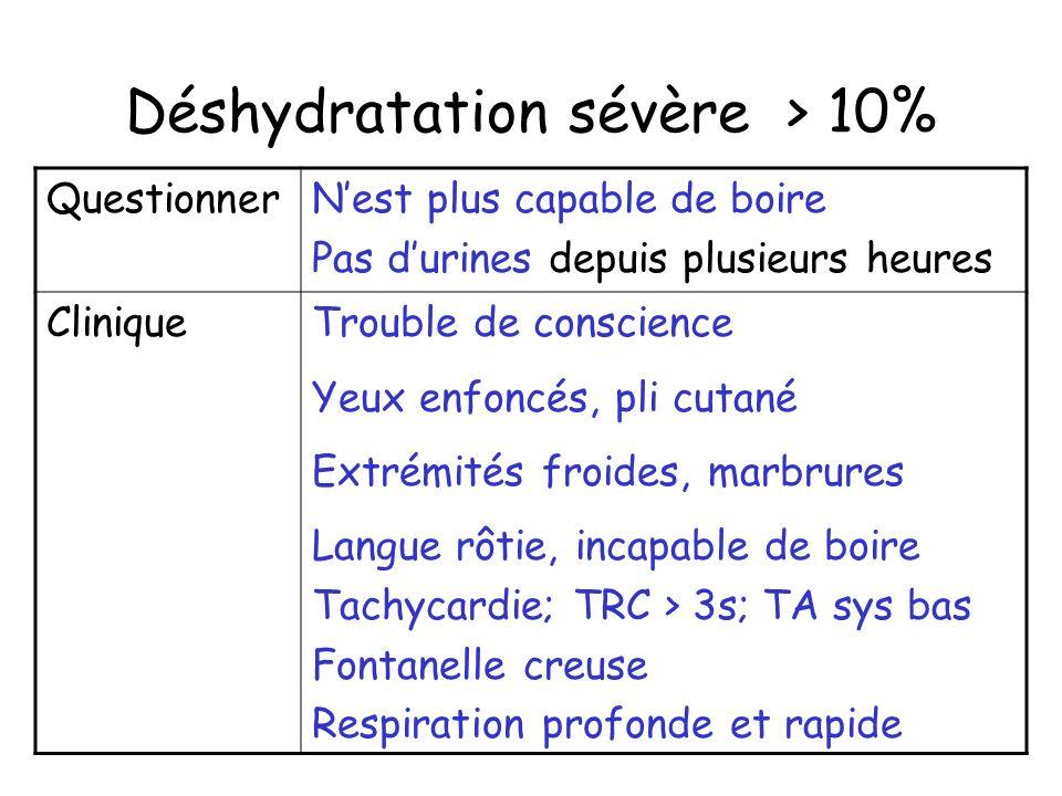 Déshydratation sévère > 10% QuestionnerNest plus capable de boire Pas durines depuis plusieurs heures CliniqueTrouble de conscience Yeux enfoncés, pli