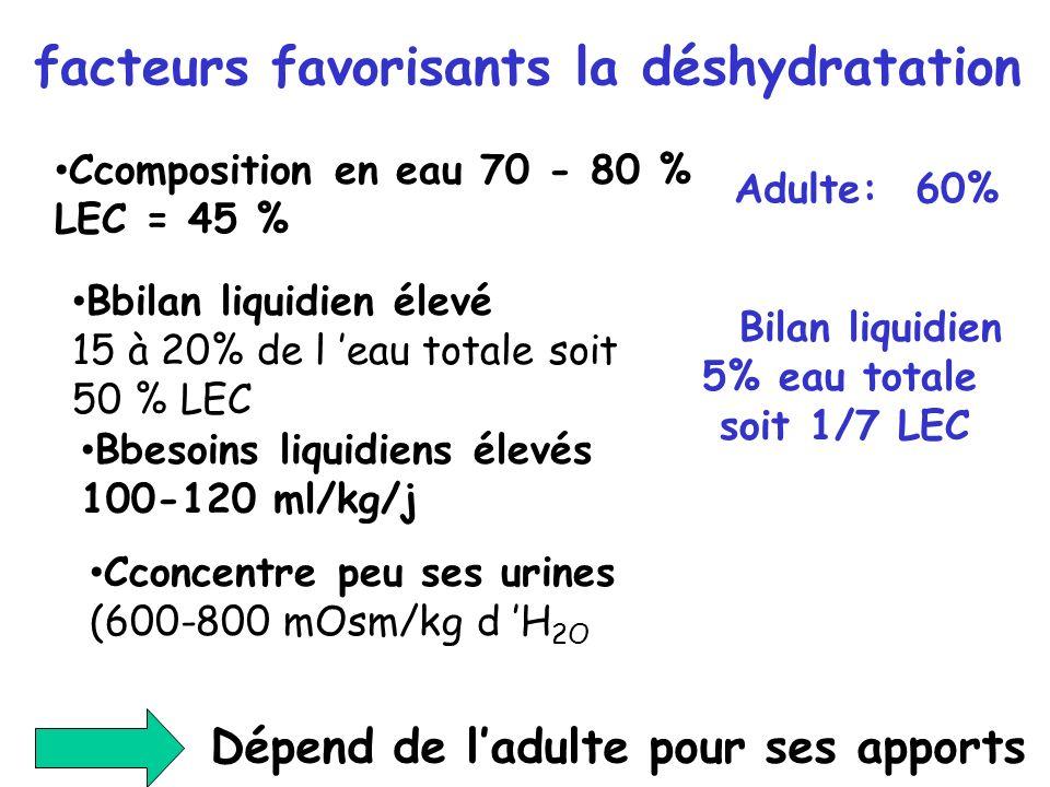facteurs favorisants la déshydratation Ccomposition en eau 70 - 80 % LEC = 45 % Bbilan liquidien élevé 15 à 20% de l eau totale soit 50 % LEC Bbesoins