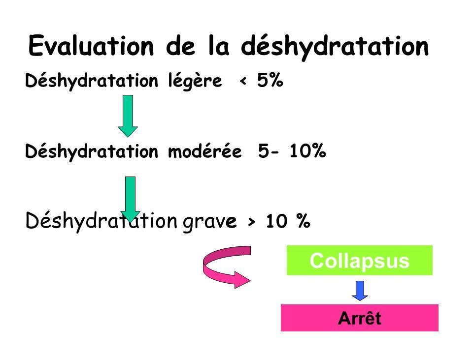 Evaluation de la déshydratation Déshydratation légère < 5% Déshydratation modérée 5- 10% Déshydratation grave > 10 % Collapsus Arrêt