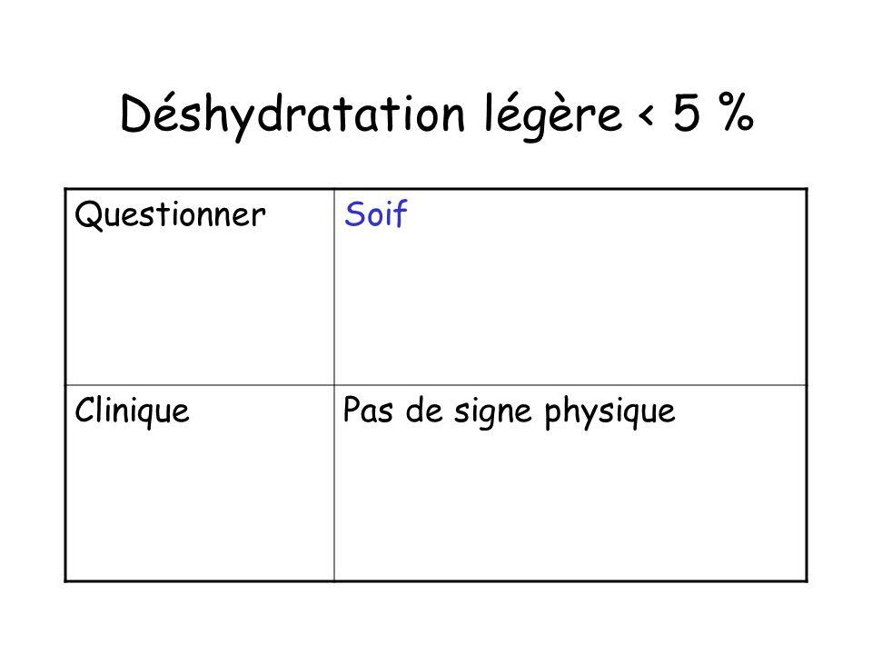 Déshydratation légère < 5 % QuestionnerSoif CliniquePas de signe physique