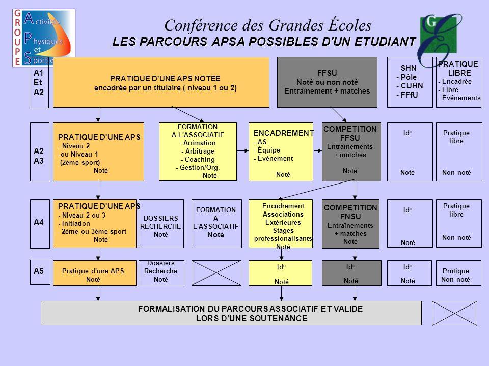 Conférence des Grandes Écoles LES PARCOURS APSA POSSIBLES D'UN ETUDIANT A1 Et A2 PRATIQUE D'UNE APS NOTEE encadrée par un titulaire ( niveau 1 ou 2) F