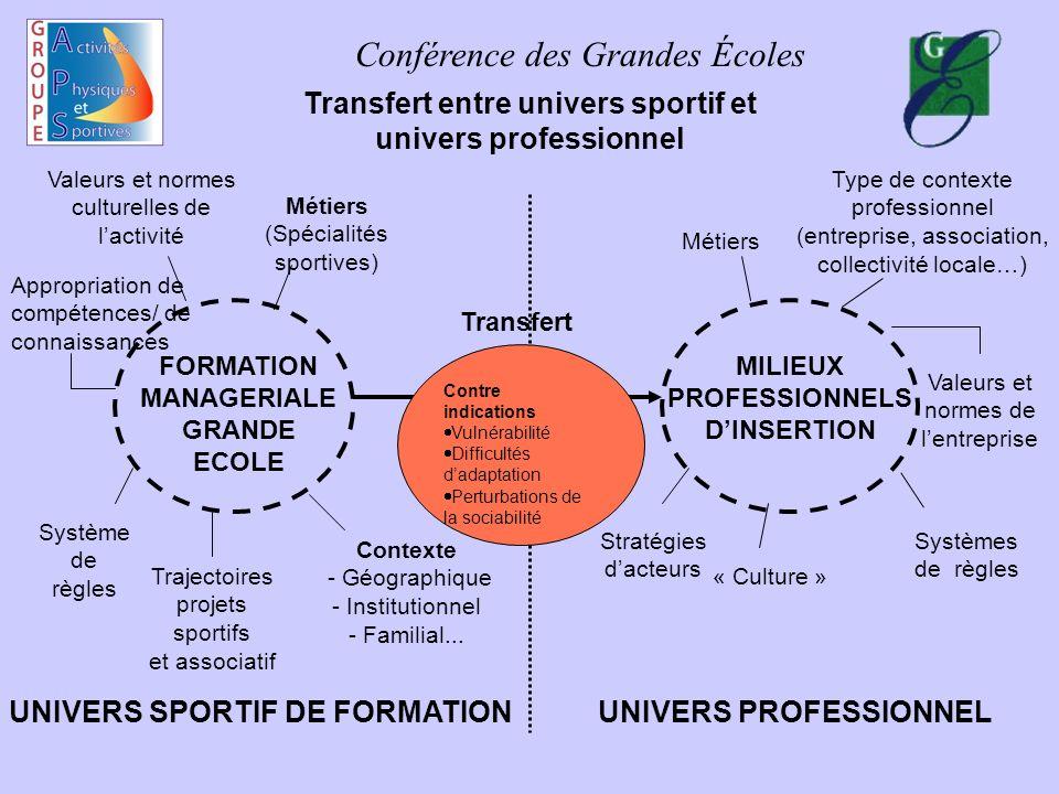 Conférence des Grandes Écoles Transfert entre univers sportif et univers professionnel FORMATION MANAGERIALE GRANDE ECOLE MILIEUX PROFESSIONNELS DINSE
