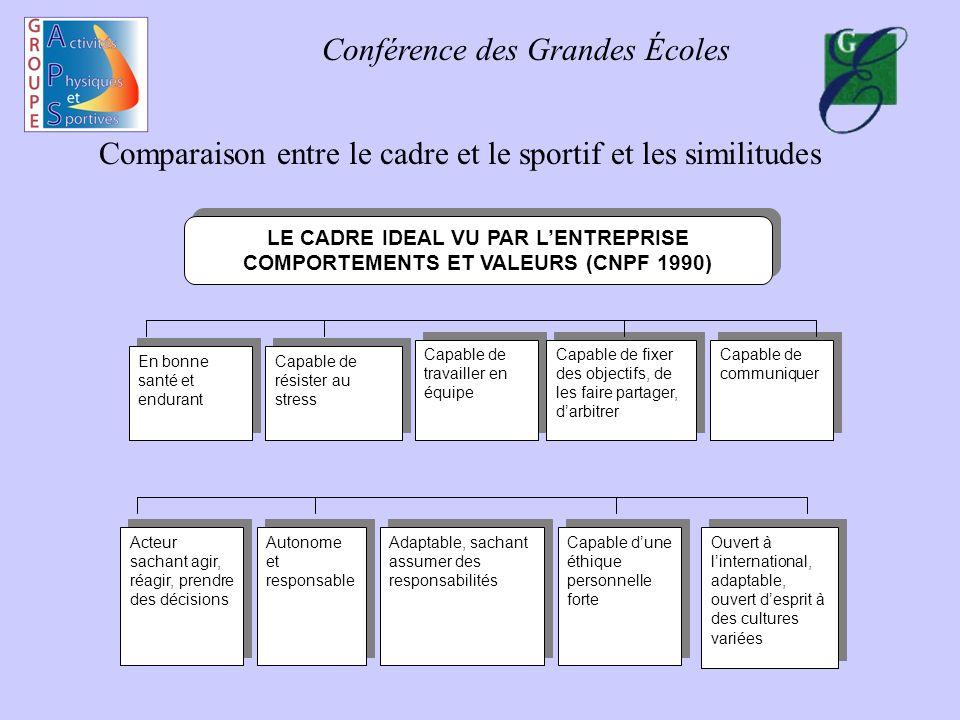 Conférence des Grandes Écoles Comparaison entre le cadre et le sportif et les similitudes Acteur sachant agir, réagir, prendre des décisions Autonome