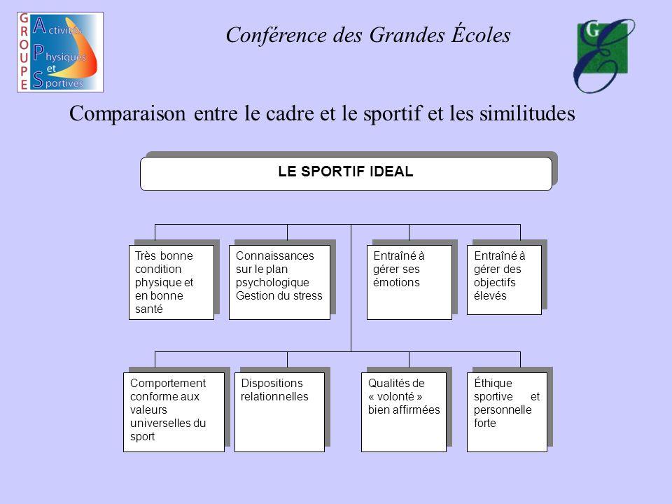 Conférence des Grandes Écoles Comparaison entre le cadre et le sportif et les similitudes Très bonne condition physique et en bonne santé Connaissance