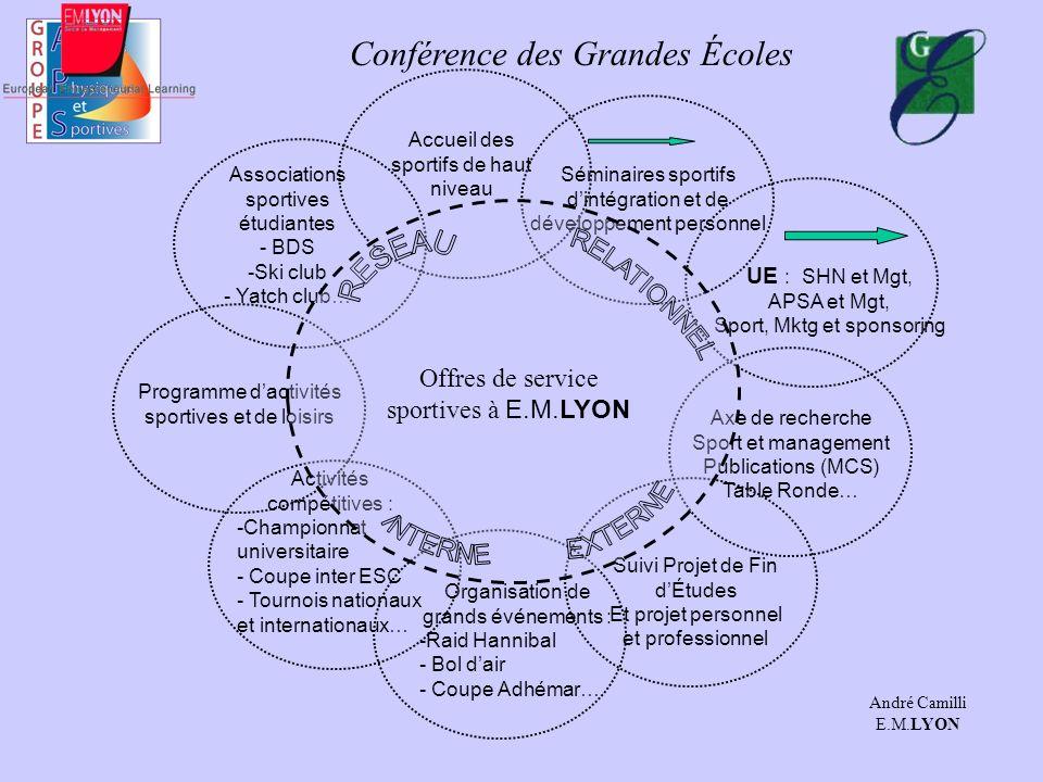 Conférence des Grandes Écoles LES PARCOURS APSA POSSIBLES D UN ETUDIANT A1 Et A2 PRATIQUE D UNE APS NOTEE encadrée par un titulaire ( niveau 1 ou 2) FFSU Noté ou non noté Entraînement + matches SHN - Pôle - CUHN - FFfU PRATIQUE LIBRE - Encadrée - Libre - Événements A2 A3 PRATIQUE D UNE APS - Niveau 2 -ou Niveau 1 (2ème sport) Noté FORMATION A L ASSOCIATIF - Animation - Arbitrage - Coaching - Gestion/Org.