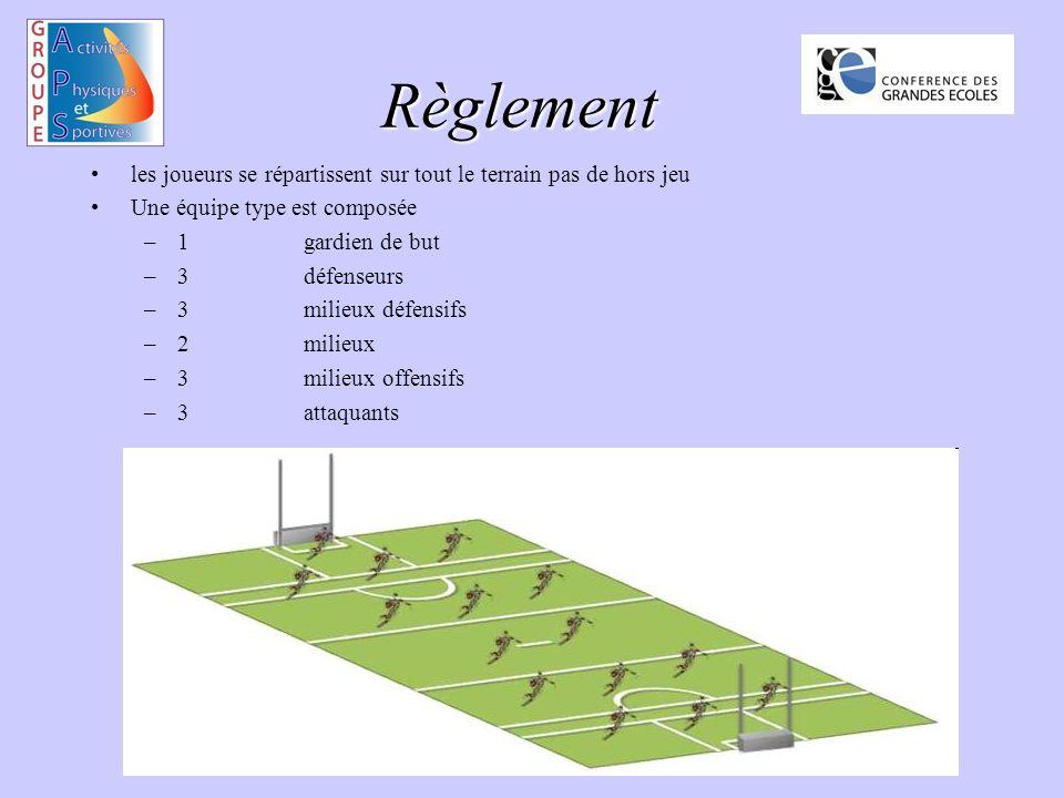 Règlement les joueurs se répartissent sur tout le terrain pas de hors jeu Une équipe type est composée –1gardien de but –3 défenseurs –3milieux défensifs –2milieux –3milieux offensifs –3attaquants