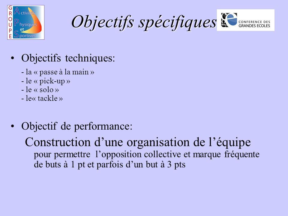 Objectifs spécifiques Objectifs techniques: - la « passe à la main » - le « pick-up » - le « solo » - le« tackle » Objectif de performance: Construction dune organisation de léquipe pour permettre lopposition collective et marque fréquente de buts à 1 pt et parfois dun but à 3 pts