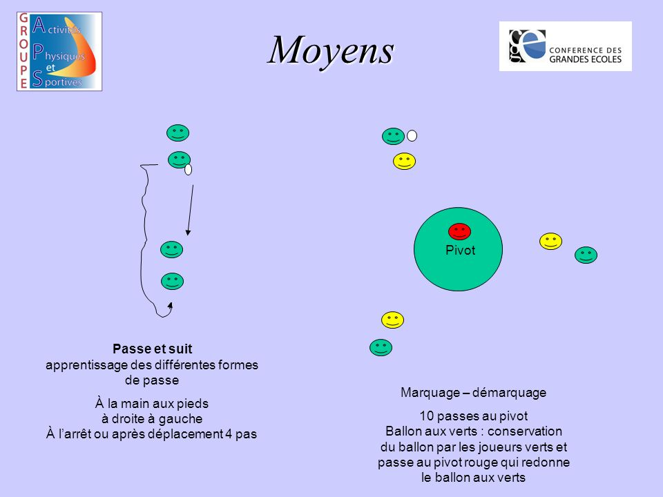 Moyens Passe et suit apprentissage des différentes formes de passe À la main aux pieds à droite à gauche À larrêt ou après déplacement 4 pas Pivot Mar