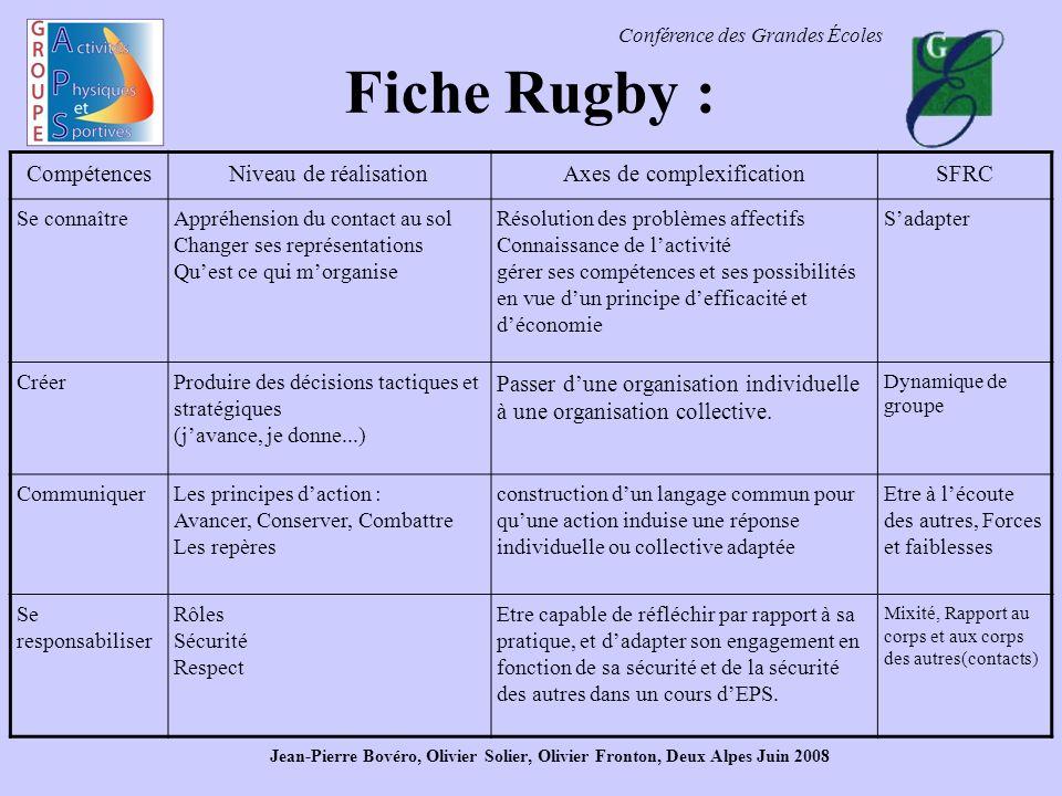 Conférence des Grandes Écoles Fiche Rugby : CompétencesNiveau de réalisationAxes de complexificationSFRC Se connaîtreAppréhension du contact au sol Ch