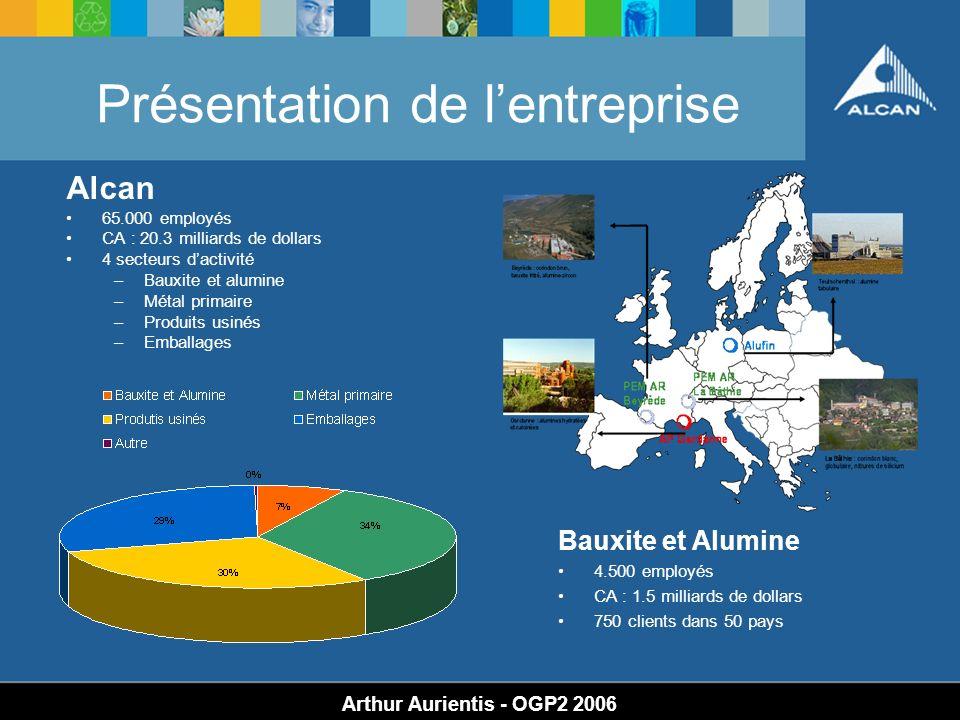 Présentation de lentreprise Arthur Aurientis - OGP2 2006 Alcan 65.000 employés CA : 20.3 milliards de dollars 4 secteurs dactivité –Bauxite et alumine