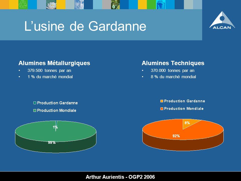 Lusine de Gardanne Arthur Aurientis - OGP2 2006 Alumines Techniques 370.000 tonnes par an 8 % du marché mondial Alumines Métallurgiques 379.500 tonnes