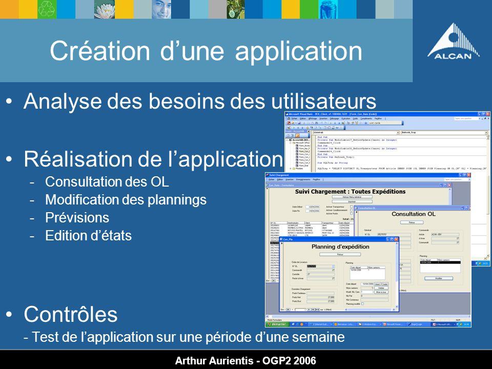 Création dune application Arthur Aurientis - OGP2 2006 Analyse des besoins des utilisateurs Réalisation de lapplication -Consultation des OL -Modifica