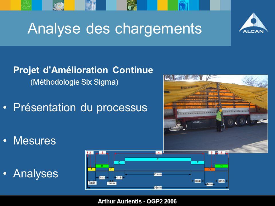Analyse des chargements Arthur Aurientis - OGP2 2006 Projet dAmélioration Continue (Méthodologie Six Sigma) Présentation du processus Mesures Analyses