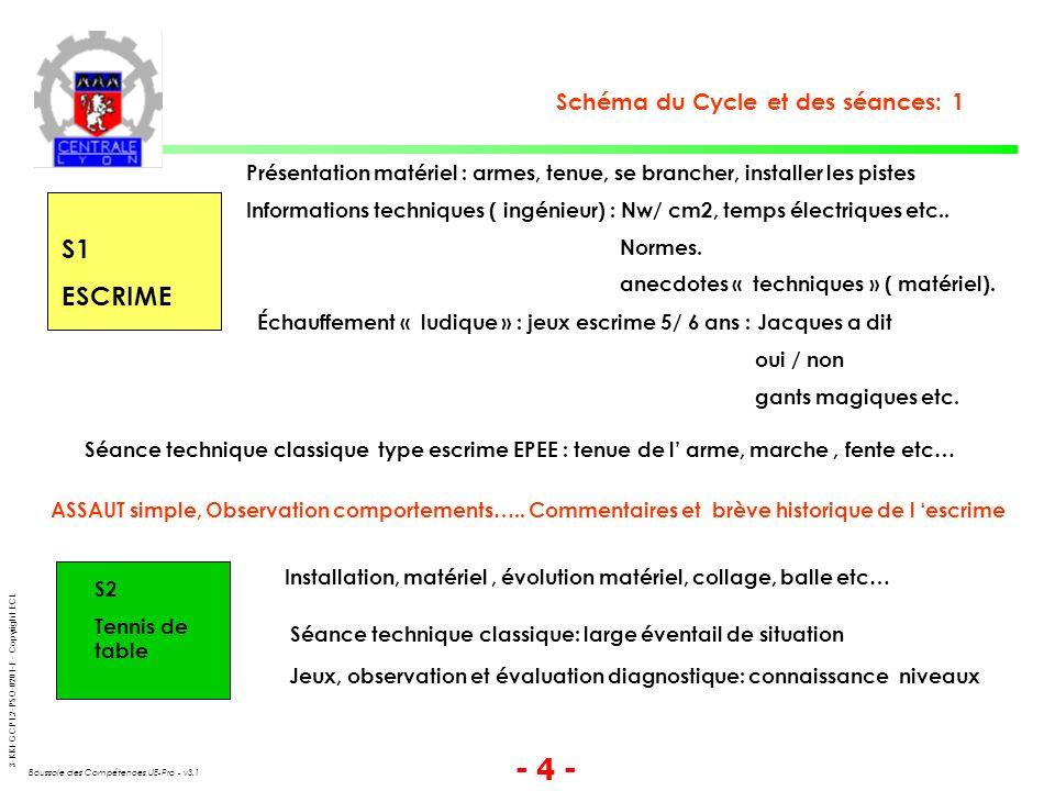 3-KKI-GCP1.2-PSO-0201-F - Copyright ECL Boussole des Compétences UE-Pro - v3.1 - 4 - Schéma du Cycle et des séances: 1 S1 ESCRIME Présentation matériel : armes, tenue, se brancher, installer les pistes Informations techniques ( ingénieur) : Nw/ cm2, temps électriques etc..