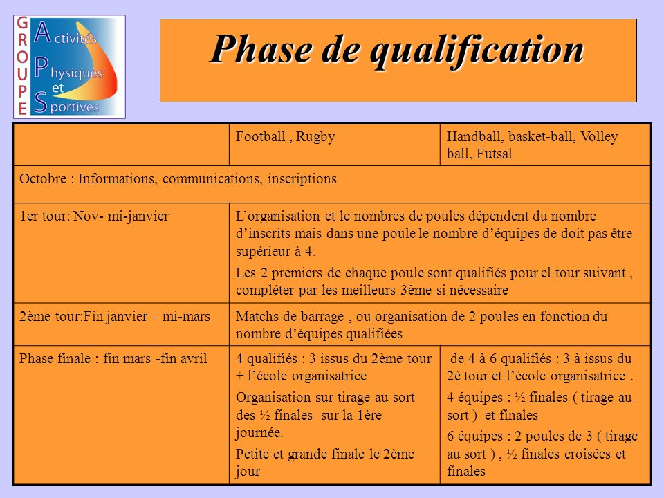 Conférence des Grandes Écoles Phase de qualification Football, RugbyHandball, basket-ball, Volley ball, Futsal Octobre : Informations, communications, inscriptions 1er tour: Nov- mi-janvierLorganisation et le nombres de poules dépendent du nombre dinscrits mais dans une poule le nombre déquipes de doit pas être supérieur à 4.