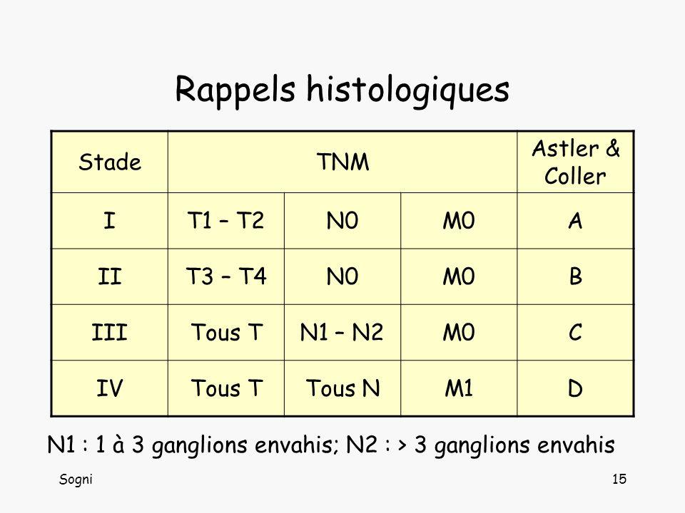 Sogni15 Rappels histologiques StadeTNM Astler & Coller IT1 – T2N0M0A IIT3 – T4N0M0B IIITous TN1 – N2M0C IVTous TTous NM1D N1 : 1 à 3 ganglions envahis; N2 : > 3 ganglions envahis