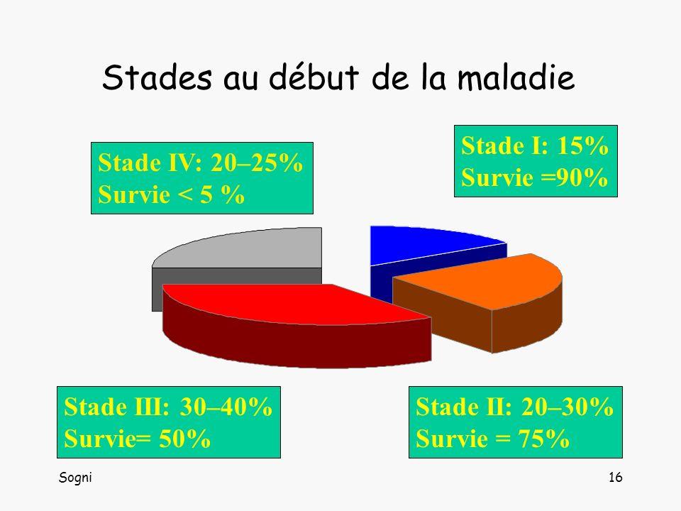 Sogni16 Stades au début de la maladie Stade IV: 20–25% Survie < 5 % Stade I: 15% Survie =90% Stade III: 30–40% Survie= 50% Stade II: 20–30% Survie = 75%