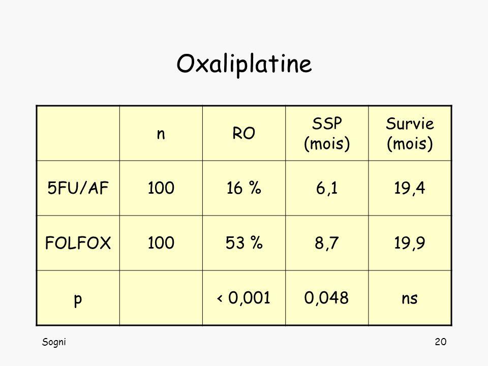 Sogni20 Oxaliplatine nRO SSP (mois) Survie (mois) 5FU/AF10016 %6,119,4 FOLFOX10053 %8,719,9 p< 0,0010,048ns