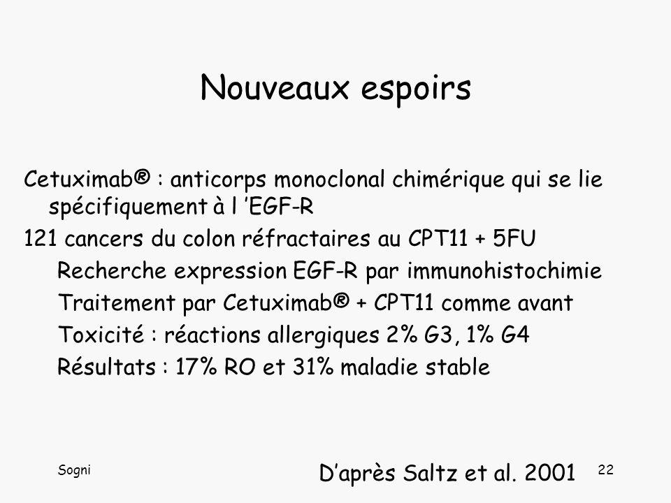 Sogni22 Nouveaux espoirs Cetuximab® : anticorps monoclonal chimérique qui se lie spécifiquement à l EGF-R 121 cancers du colon réfractaires au CPT11 + 5FU Recherche expression EGF-R par immunohistochimie Traitement par Cetuximab® + CPT11 comme avant Toxicité : réactions allergiques 2% G3, 1% G4 Résultats : 17% RO et 31% maladie stable Daprès Saltz et al.