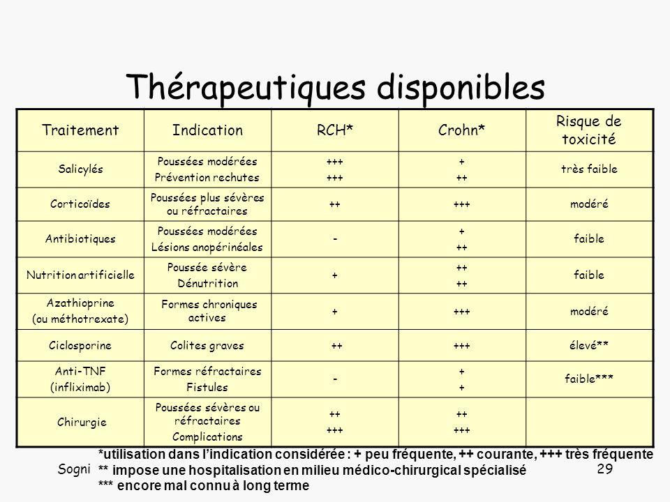 Sogni29 Thérapeutiques disponibles TraitementIndicationRCH*Crohn* Risque de toxicité Salicylés Poussées modérées Prévention rechutes +++ + ++ très faible Corticoïdes Poussées plus sévères ou réfractaires +++++modéré Antibiotiques Poussées modérées Lésions anopérinéales - + ++ faible Nutrition artificielle Poussée sévère Dénutrition + ++ faible Azathioprine (ou méthotrexate) Formes chroniques actives ++++modéré CiclosporineColites graves +++++élevé** Anti-TNF (infliximab) Formes réfractaires Fistules - ++++ faible*** Chirurgie Poussées sévères ou réfractaires Complications ++ +++ ++ +++ *utilisation dans lindication considérée : + peu fréquente, ++ courante, +++ très fréquente ** impose une hospitalisation en milieu médico-chirurgical spécialisé *** encore mal connu à long terme