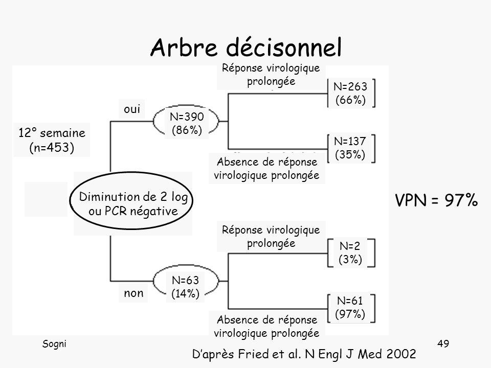 Sogni49 Arbre décisonnel VPN = 97% Daprès Fried et al.