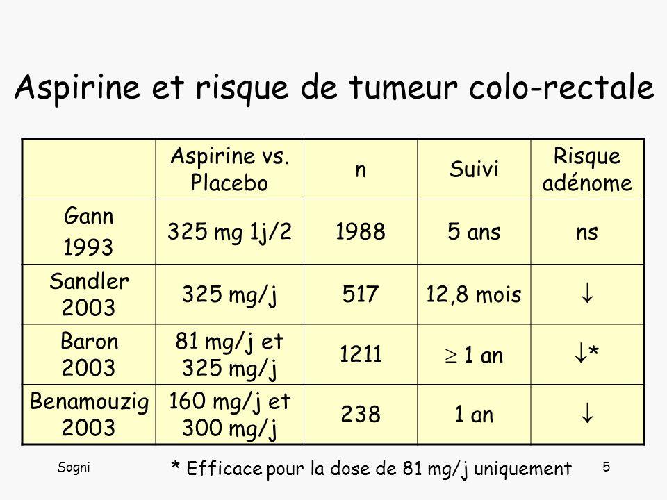 Sogni6 Effet de laspirine (récidive endoscopique à 1 an) Adénome Aspirine (n = 126) Placebo (n = 112) RRp 130,2 %41,1 %0,730,08 33,2 %10,7 %0,300,03 > 5 mm10,3 %23,2 %0,440,01 > 10 mm0,8 %6,2 %0,130,05 n0,450,860,01 Inclusion : 3 polypes adénomateux au moins (ou 1 6 mm) sans ATCD personnel de cancer du colon ou de MICI Daprès Benamouzig et al.