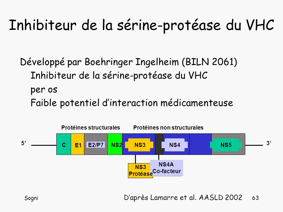 Sogni63 Développé par Boehringer Ingelheim (BILN 2061) Inhibiteur de la sérine-protéase du VHC per os Faible potentiel dinteraction médicamenteuse Daprès Lamarre et al.