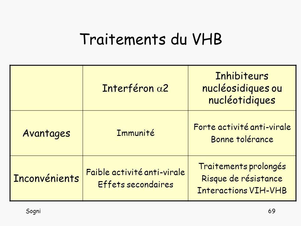 Sogni69 Traitements du VHB Interféron 2 Inhibiteurs nucléosidiques ou nucléotidiques Avantages Immunité Forte activité anti-virale Bonne tolérance Inconvénients Faible activité anti-virale Effets secondaires Traitements prolongés Risque de résistance Interactions VIH-VHB