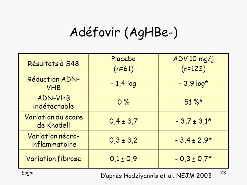 Sogni73 Adéfovir (AgHBe-) Résultats à S48 Placebo (n=61) ADV 10 mg/j (n=123) Réduction ADN- VHB - 1,4 log- 3,9 log* ADN-VHB indétectable 0 %51 %* Variation du score de Knodell 0,4 ± 3,7- 3,7 ± 3,1* Variation nécro- inflammatoire 0,3 ± 3,2- 3,4 ± 2,9* Variation fibrose0,1 ± 0,9- 0,3 ± 0,7* Daprès Hadziyannis et al.