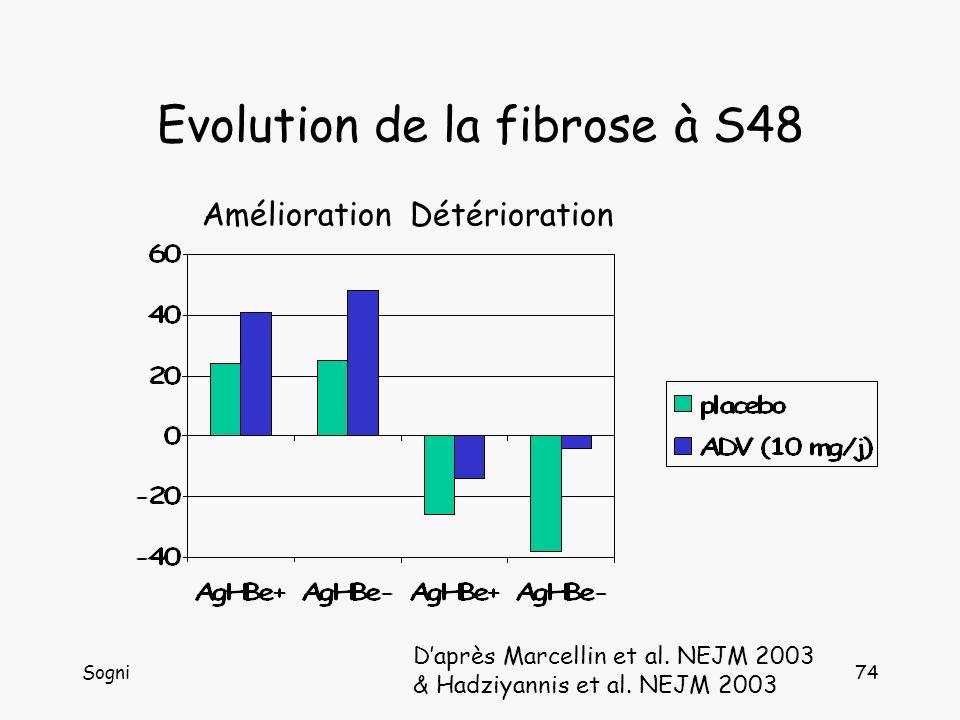 Sogni74 Evolution de la fibrose à S48 Amélioration Détérioration Daprès Marcellin et al.